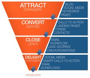 funnel stratégie inbound marketing