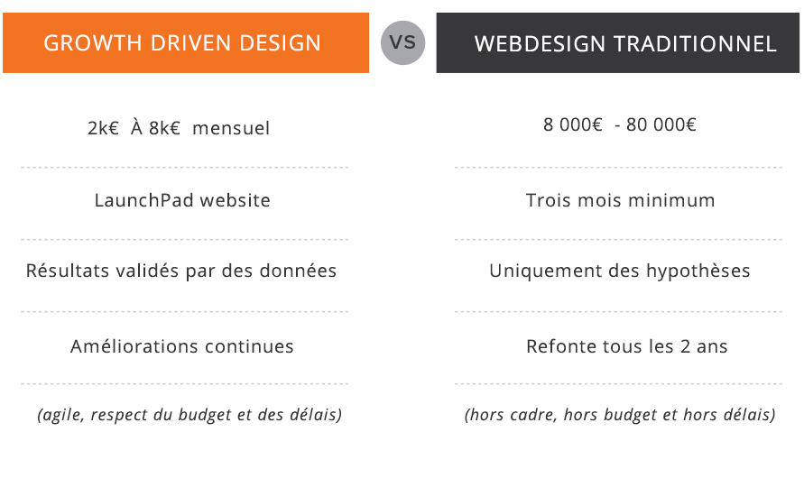 growth-driven-design-vs-traditional-web-design.png