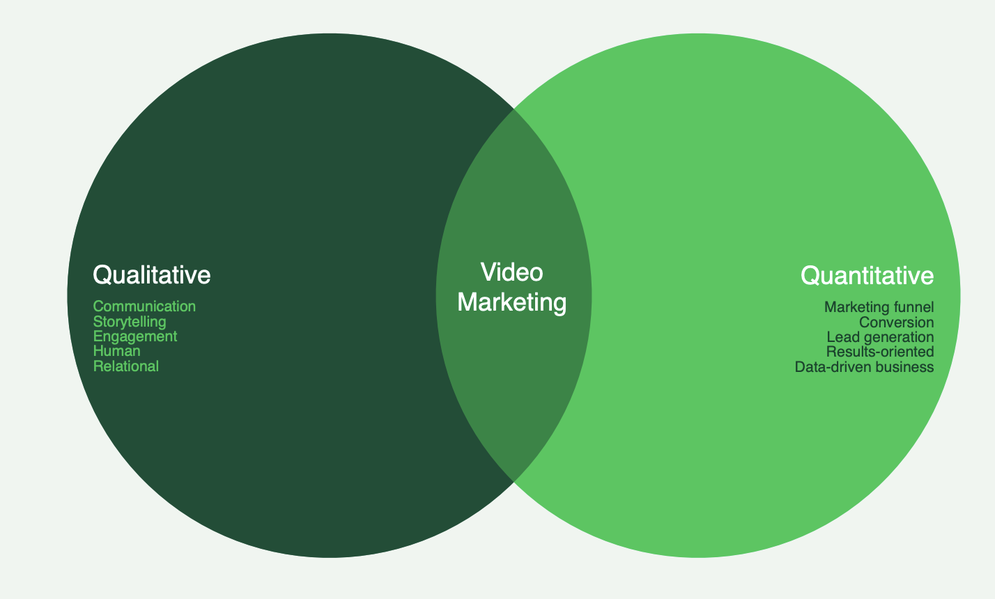 Les objectifs pour définir sa stratégie video marketing