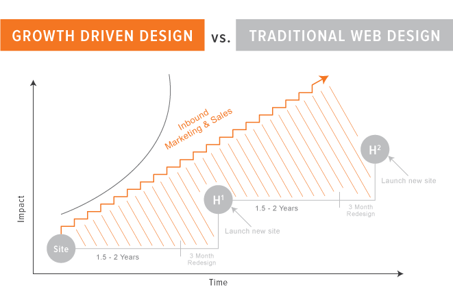 Growth driven design-vs-traditional