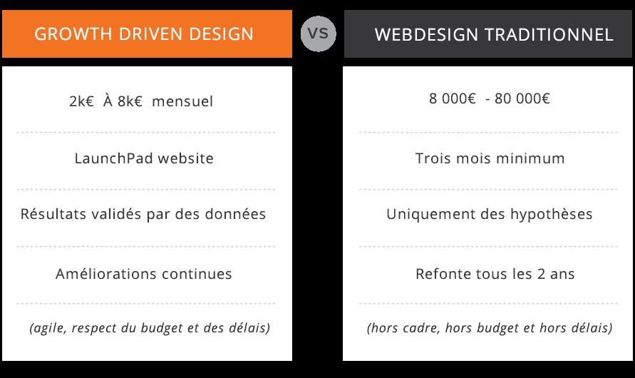 Growth-driven-design-vs-traditional-web-design