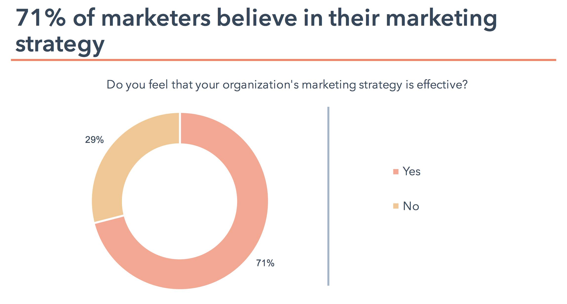 statistiques inbound marketing : 71% des marketers y croient