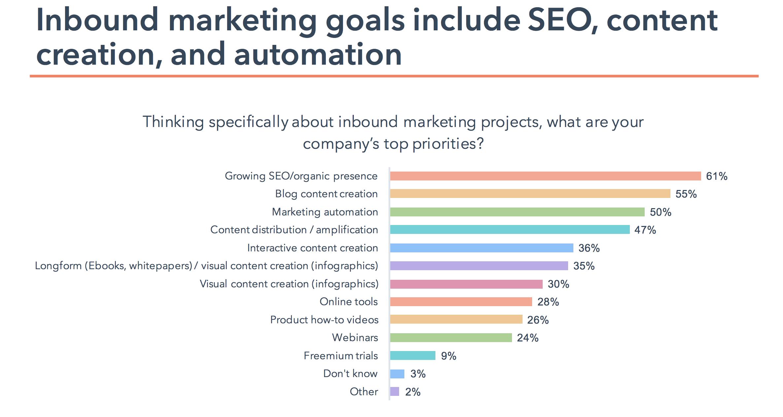 statistiques inbound marketing content