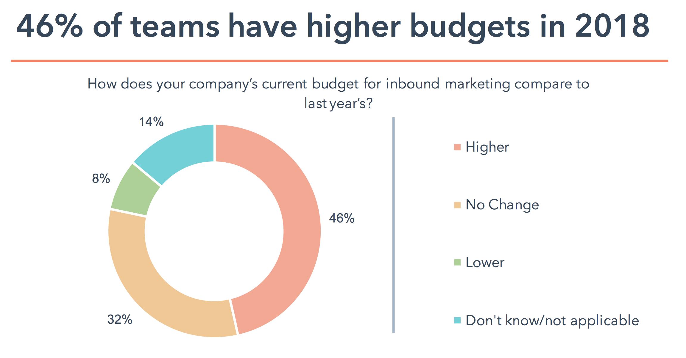 statistiques inbound marketing budget