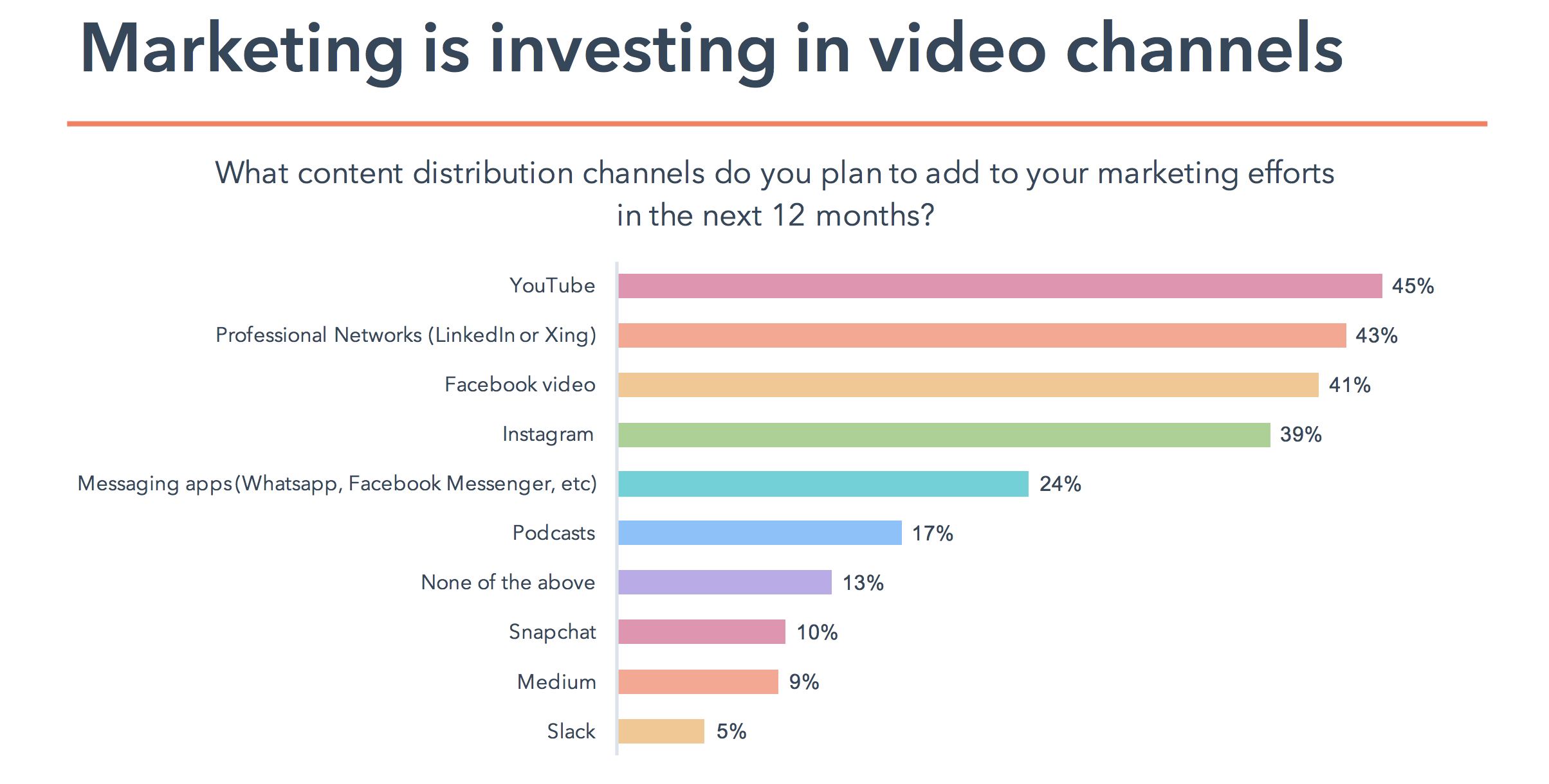 statistiques inbound marketing video channels